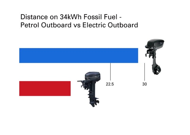 Electric Boats fuel vs electric outboard